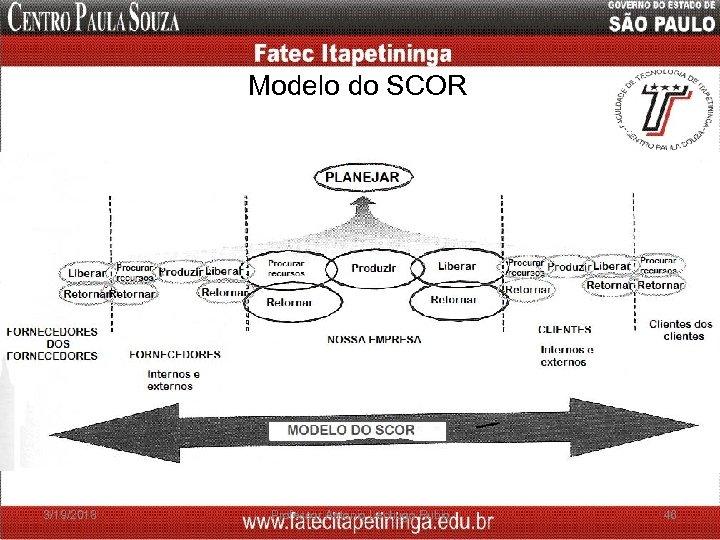 Modelo do SCOR 3/19/2018 Professor Antonio Lechugo Rubio 46