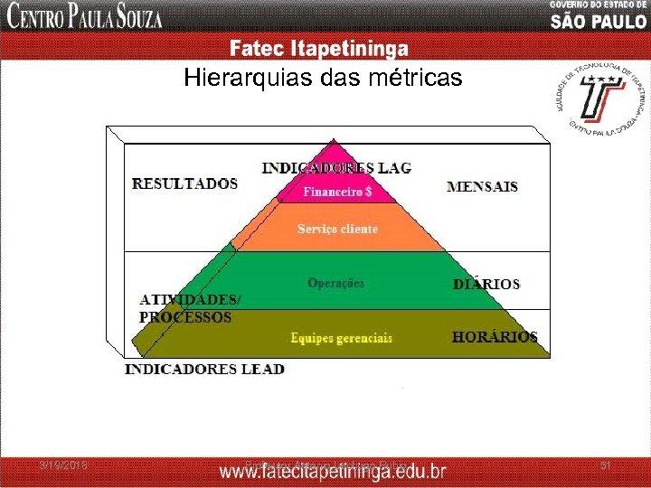 Hierarquias das métricas 3/19/2018 Professor Antonio Lechugo Rubio 51