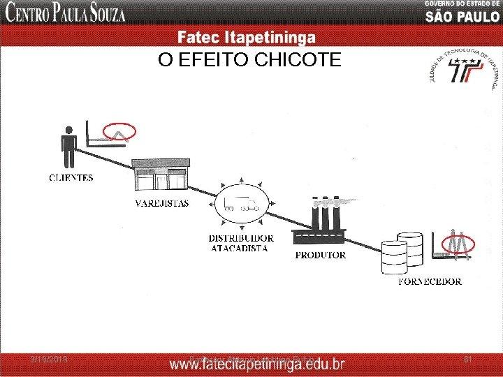 O EFEITO CHICOTE 3/19/2018 Professor Antonio Lechugo Rubio 61