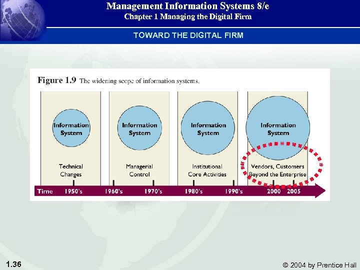 Management Information Systems 8/e Chapter 1 Managing the Digital Firm TOWARD THE DIGITAL FIRM