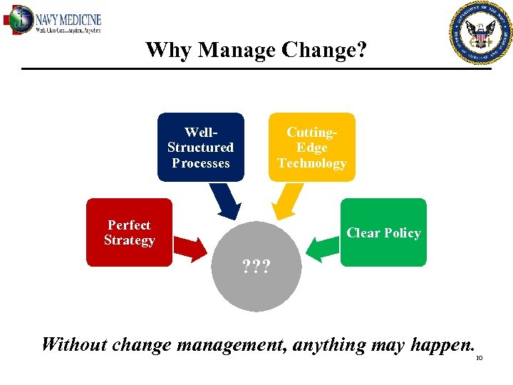 Why Manage Change? Well. Structured Processes Cutting. Edge Technology Perfect Strategy Clear Policy ?
