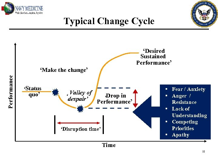 Typical Change Cycle 'Desired Sustained Performance' Performance 'Make the change' 'Status quo' Valley of