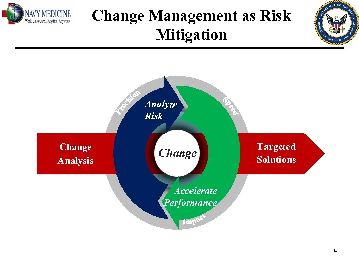 Change Management as Risk Mitigation Analyze Risk Change Analysis Change Targeted Solutions Accelerate Performance