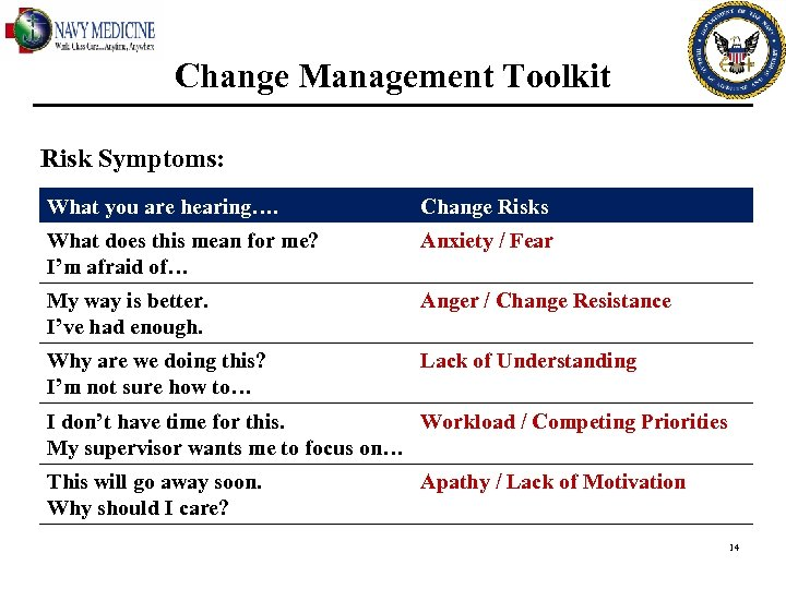 Change Management Toolkit Risk Symptoms: What you are hearing…. Change Risks What does this