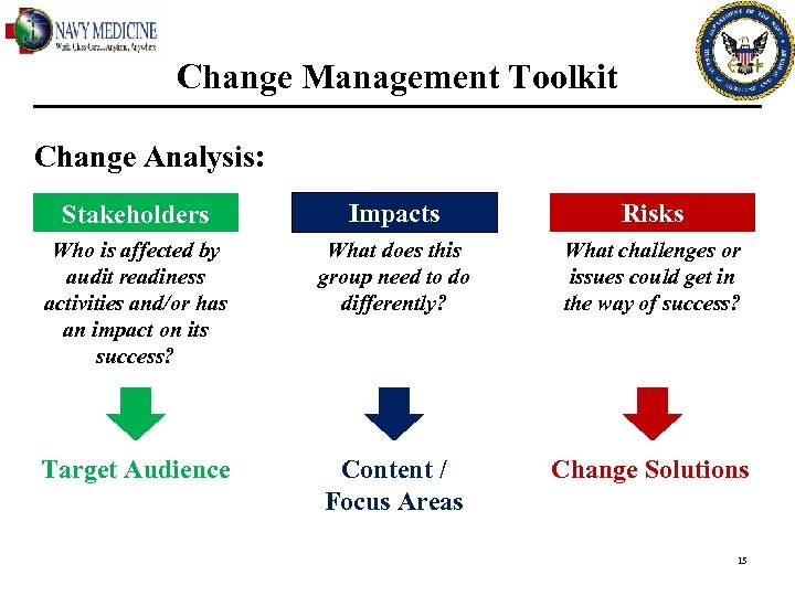 Change Management Toolkit Change Analysis: Stakeholders Impacts Risks Who is affected by audit readiness