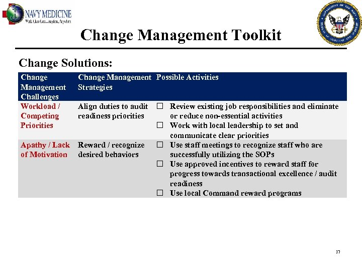 Change Management Toolkit Change Solutions: Change Management Challenges Workload / Competing Priorities Change Management