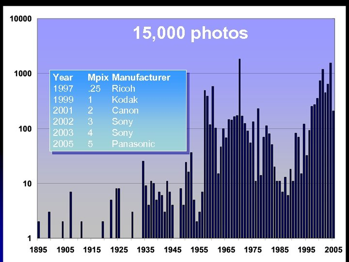 15, 000 photos Year 1997 1999 2001 2002 2003 2005 Mpix. 25 1 2