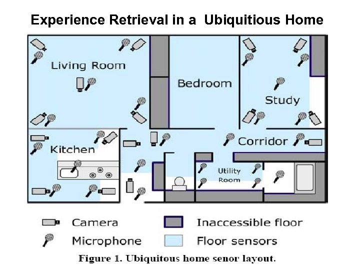 Experience Retrieval in a Ubiquitous Home Ubiquitious Home Experience Retrieval in a (chamds, byon,