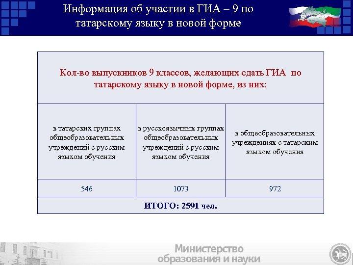 Информация об участии в ГИА – 9 по татарскому языку в новой форме Кол-во