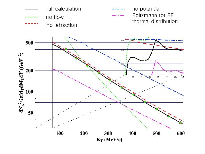 full calculation no flow no refraction no potential Boltzmann for BE thermal distribution