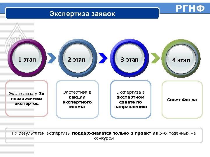 РГНФ Экспертиза заявок 1 этап 2 этап 3 этап 4 этап Экспертиза у 3
