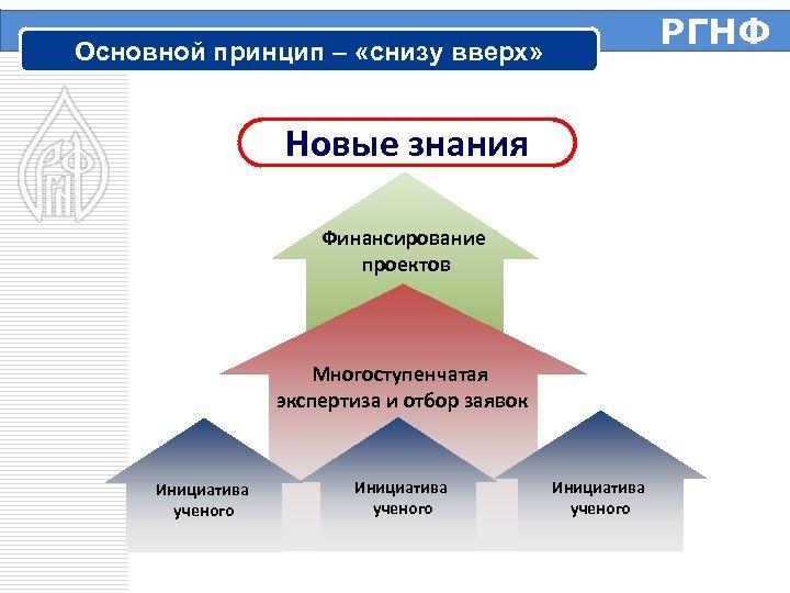 РГНФ Основной принцип – «снизу вверх» Новые знания Финансирование проектов Многоступенчатая экспертиза и отбор