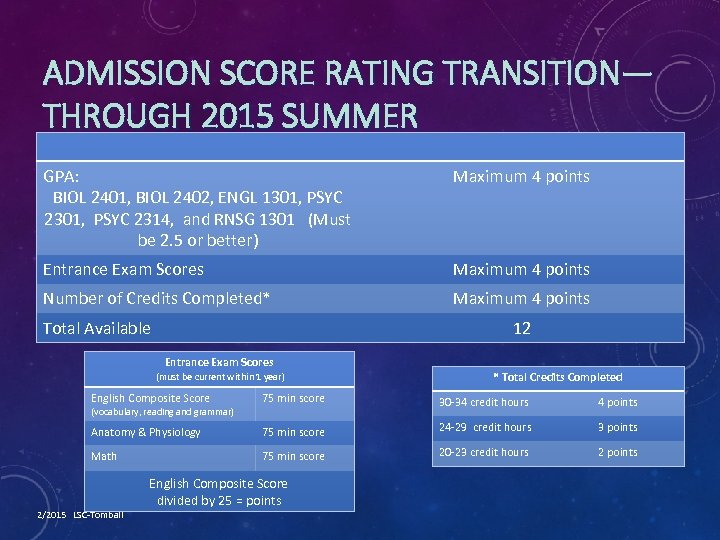 ADMISSION SCORE RATING TRANSITION— THROUGH 2015 SUMMER GPA: BIOL 2401, BIOL 2402, ENGL 1301,