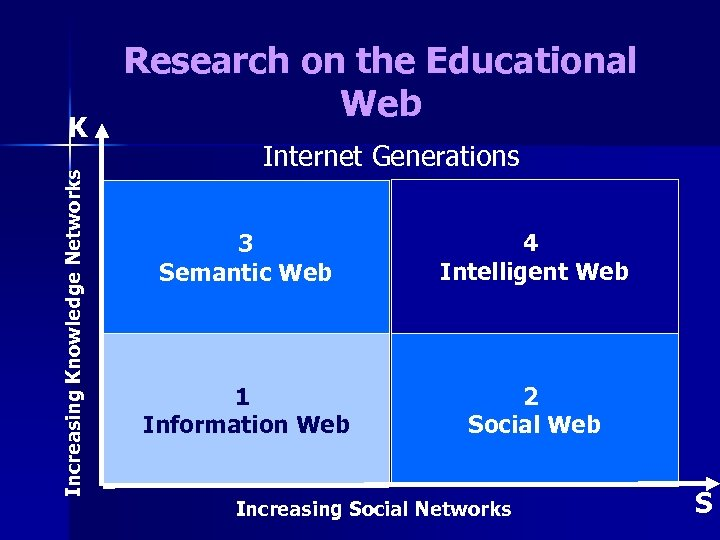 Increasing Knowledge Networks K Research on the Educational Web Internet Generations 3 Semantic Web