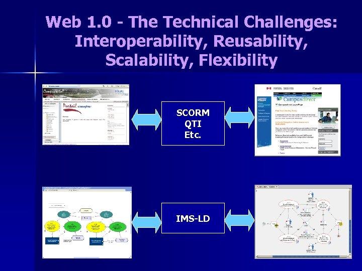 Web 1. 0 - The Technical Challenges: Interoperability, Reusability, Scalability, Flexibility SCORM QTI Etc.