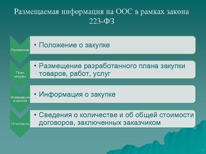 Размещаемая информация на ООС в рамках закона 223 -ФЗ Положение План закупок Информация о