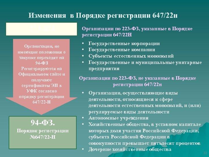 Изменения в Порядке регистрации 647/22 н 223 -ФЗ Организации, не имеющие положения о закупке