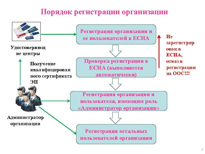 Порядок регистрации организации Регистрация организации и ее пользователей в ЕСИА Удостоверяющ ие центры Получение