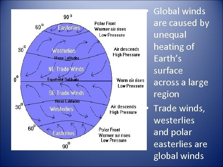 • Global winds are caused by unequal heating of Earth's surface across a