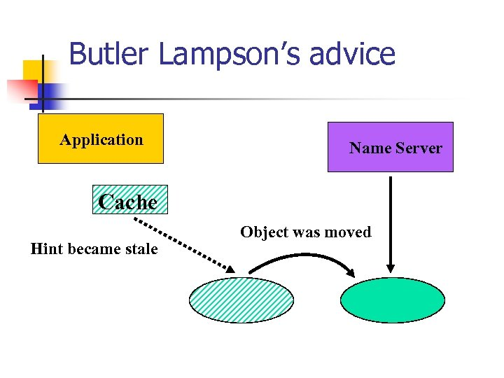 Butler Lampson's advice Application Name Server Cache Hint became stale Object was moved