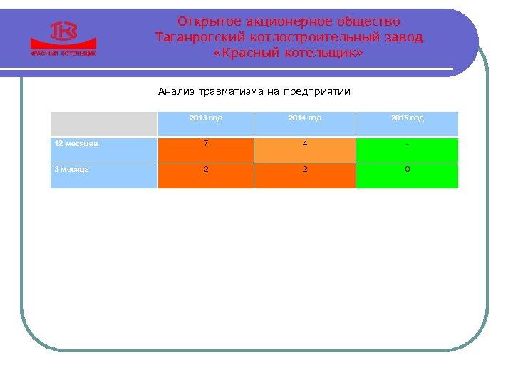 Открытое акционерное общество Таганрогский котлостроительный завод «Красный котельщик» Анализ травматизма на предприятии 2014 год