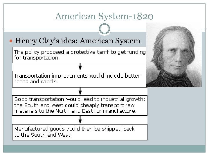 American System-1820 Henry Clay's idea: American System