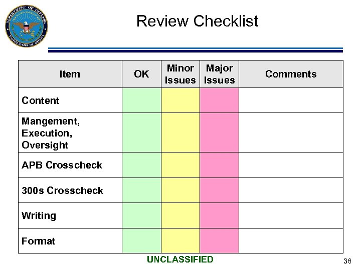 Review Checklist Item OK Minor Major Issues Comments Content Mangement, Execution, Oversight APB Crosscheck