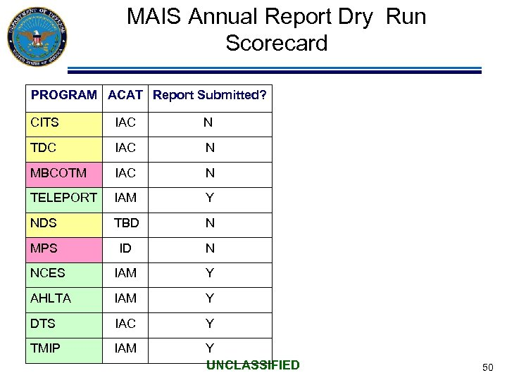 MAIS Annual Report Dry Run Scorecard PROGRAM ACAT Report Submitted? CITS IAC N TDC