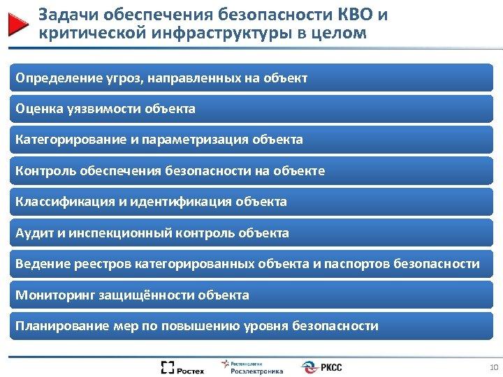 Задачи обеспечения безопасности КВО и критической инфраструктуры в целом Определение угроз, направленных на объект