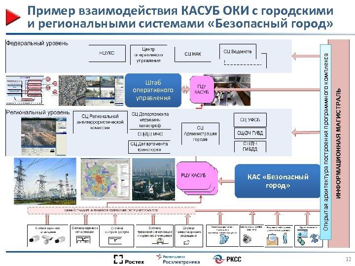Штаб оперативного управления КАС «Безопасный город» Открытая архитектура построения программного комплекса Пример взаимодействия КАСУБ
