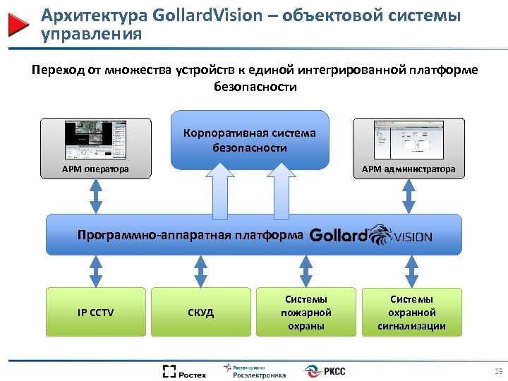 Архитектура Gollard. Vision – объектовой системы управления Переход от множества устройств к единой интегрированной