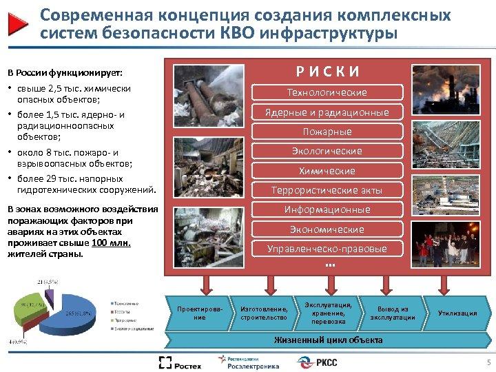 Современная концепция создания комплексных систем безопасности КВО инфраструктуры Р И С К И В