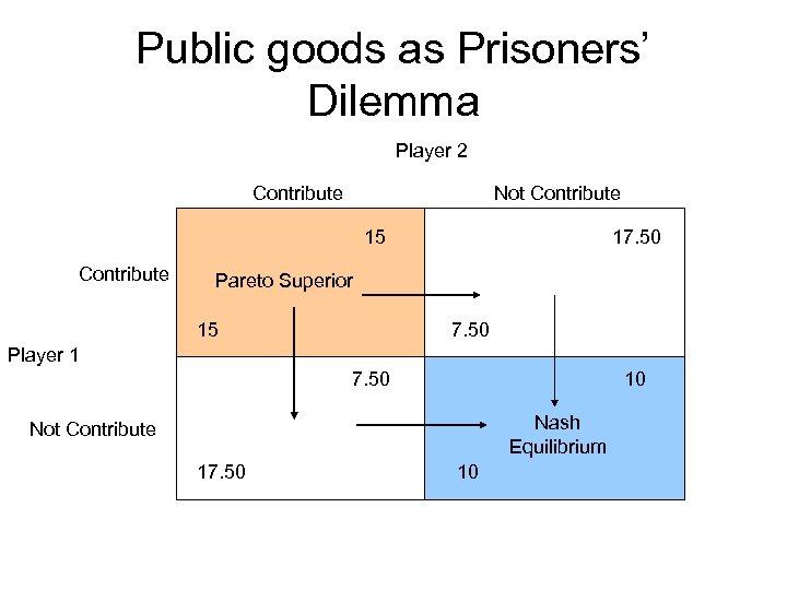 Public goods as Prisoners' Dilemma Player 2 Contribute Not Contribute 15 Contribute 17. 50