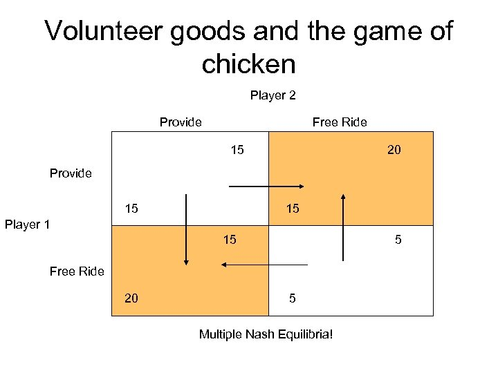 Volunteer goods and the game of chicken Player 2 Provide Free Ride 15 20