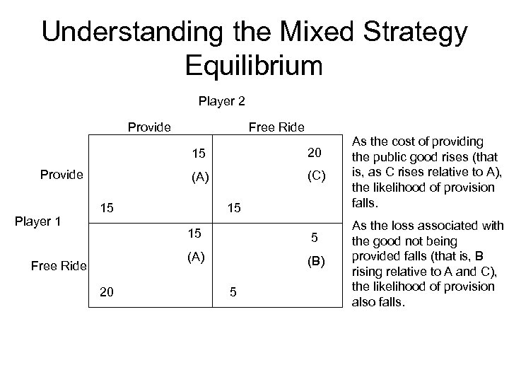 Understanding the Mixed Strategy Equilibrium Player 2 Provide Free Ride 15 (A) Provide Player