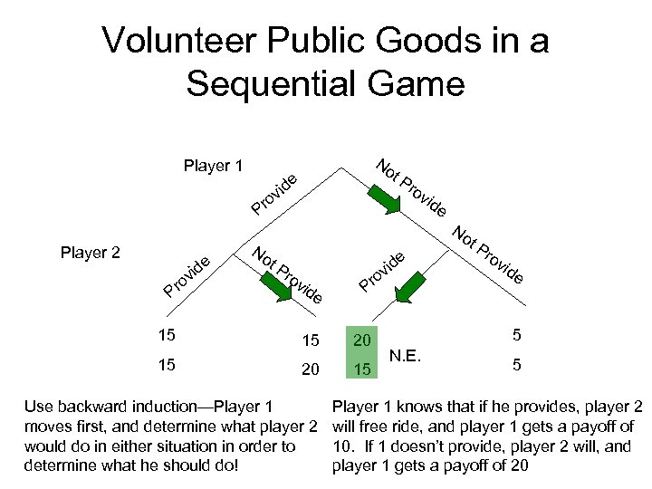 Volunteer Public Goods in a Sequential Game Player 1 Player 2 e vid o