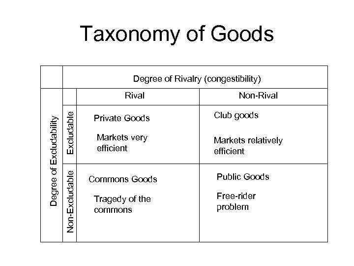Taxonomy of Goods Degree of Rivalry (congestibility) Excludable Private Goods Non-Excludable Degree of Excludability
