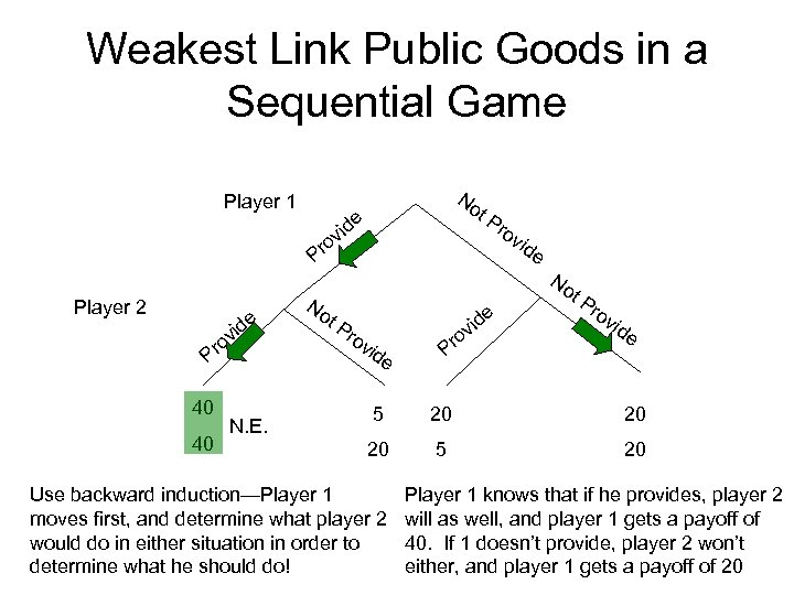 Weakest Link Public Goods in a Sequential Game Player 1 Player 2 e vid