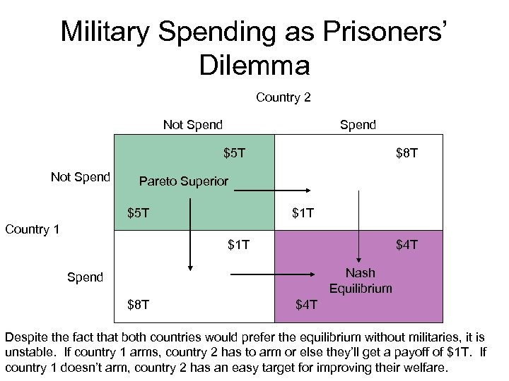 Military Spending as Prisoners' Dilemma Country 2 Not Spend $5 T Not Spend $8