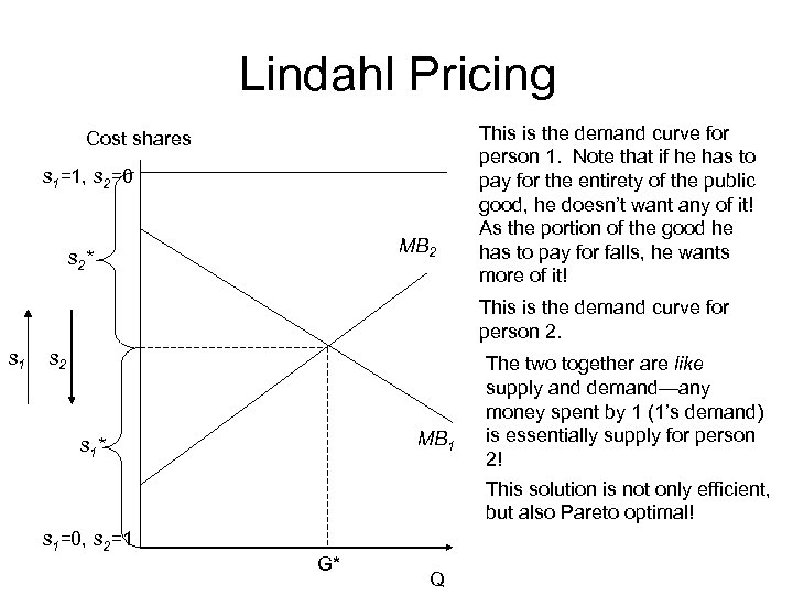 Lindahl Pricing Cost shares s 1=1, s 2=0 MB 2 s 2* This is