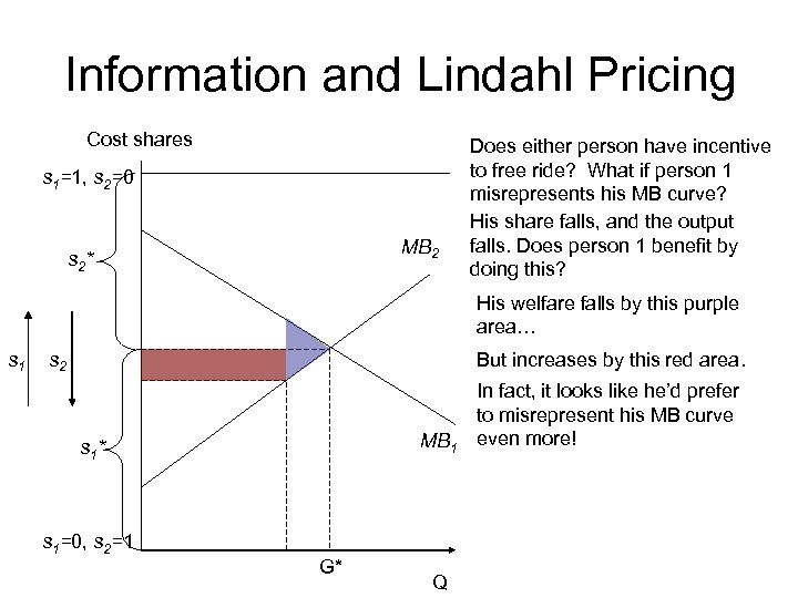 Information and Lindahl Pricing Cost shares s 1=1, s 2=0 MB 2 s 2*