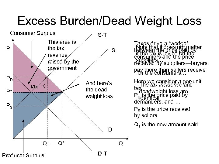 Excess Burden/Dead Weight Loss Consumer Surplus S-T This area is the tax revenue raised