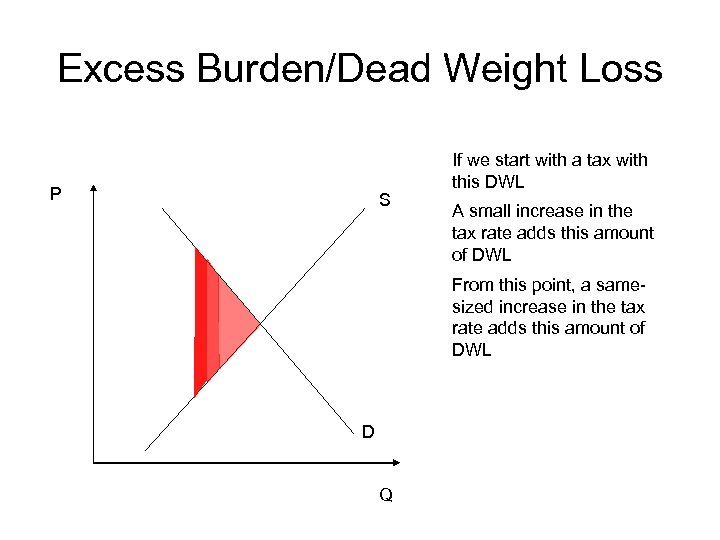 Excess Burden/Dead Weight Loss P S If we start with a tax with this