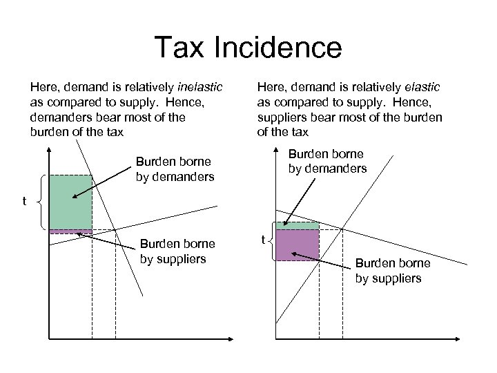 Tax Incidence Here, demand is relatively inelastic as compared to supply. Hence, demanders bear