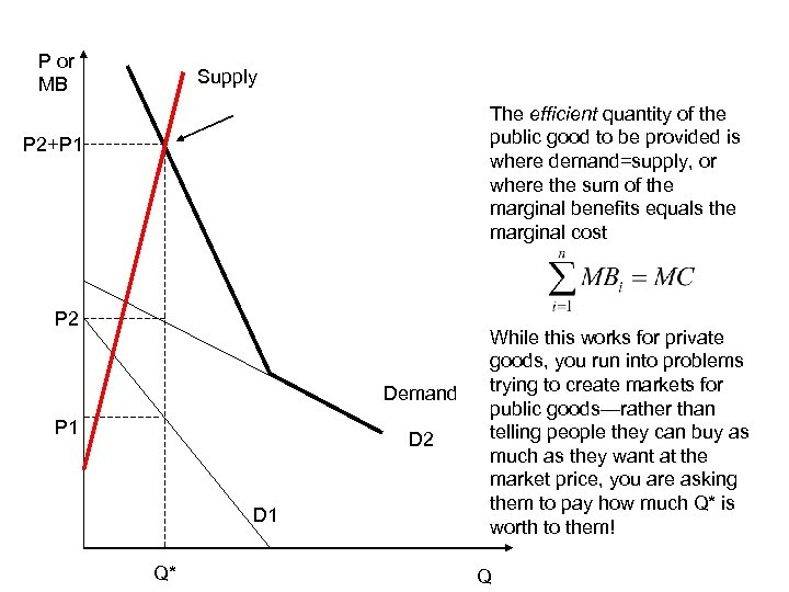 P or MB Supply The efficient quantity of the public good to be provided