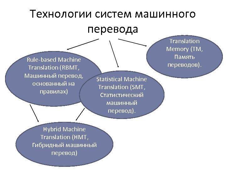 Технологии систем машинного перевода Rule-based Machine Translation (RBMT, Машинный перевод, основанный на правилах) Translation