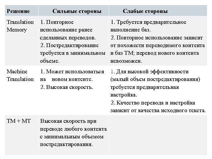 Решение Сильные стороны Слабые стороны Translation Memory 1. Повторное использование ранее сделанных переводов. 2.