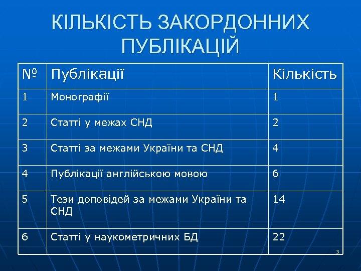 КІЛЬКІСТЬ ЗАКОРДОННИХ ПУБЛІКАЦІЙ № Публікації Кількість 1 Монографії 1 2 Статті у межах СНД