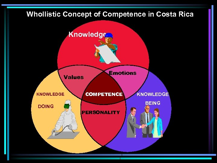 Whollistic Concept of Competence in Costa Rica Knowledge Values KNOWLEDGE DOING Emotions COMPETENCE KNOWLEDGE