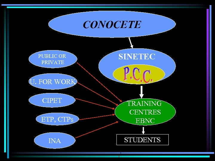 CONOCETE PUBLIC OR PRIVATE SINETEC U. FOR WORK CIPET ETP, CTPs INA TRAINING CENTRES